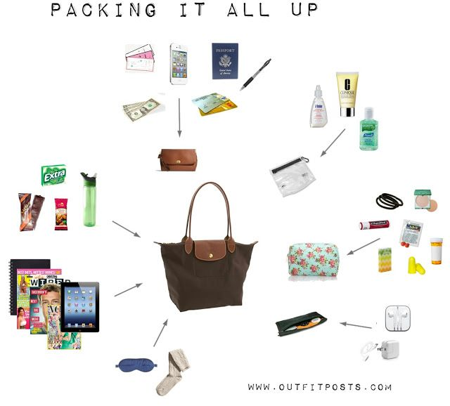 Outfit Posts: outfit posts: packing carry-on tote for a long flight (multi little bags go into one big, nothing is loose in bag, easy to find, add sweater/scarf)