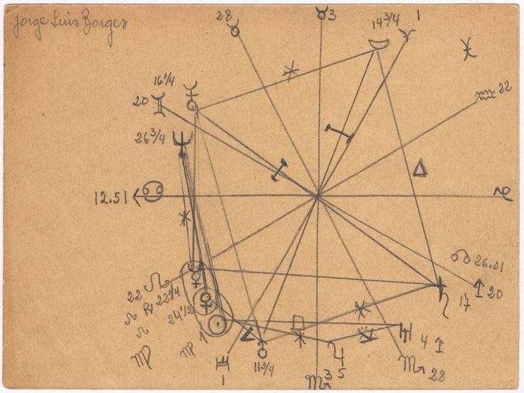 Xul Solar, Carta astral de Jorge Luis Borges