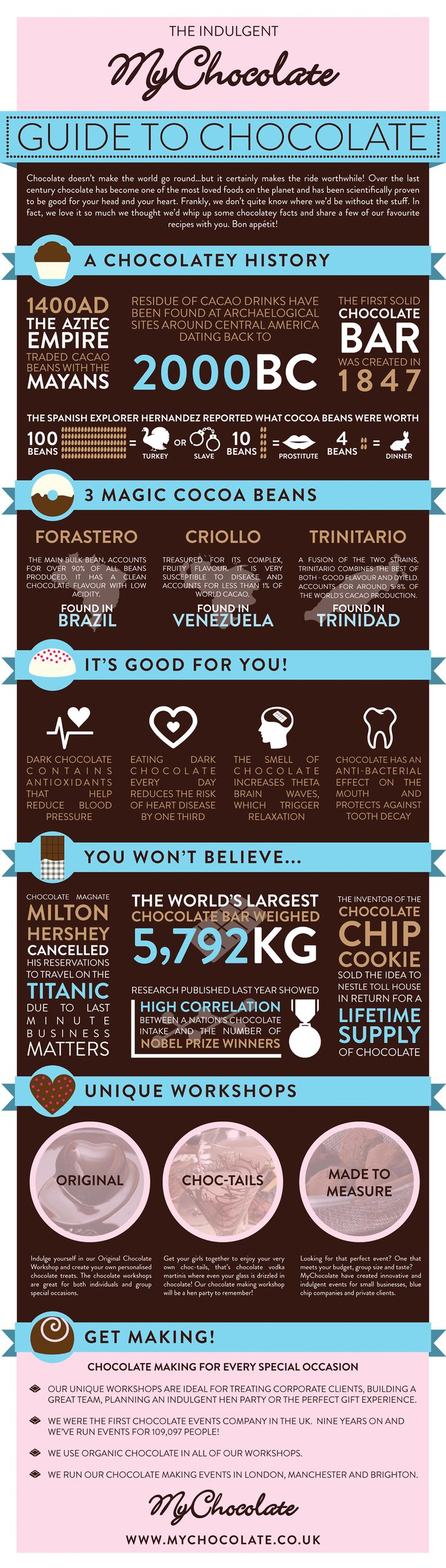73 best Cacao images on Pinterest | Infographics, Cocoa and ...