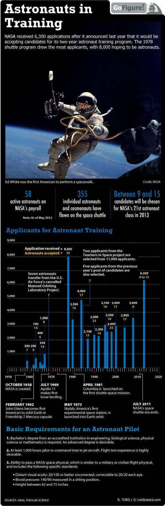 The 2013 group is second only to the 1978 batch of hopefuls. Only a tiny percentage of applicants are selected to become astronauts.