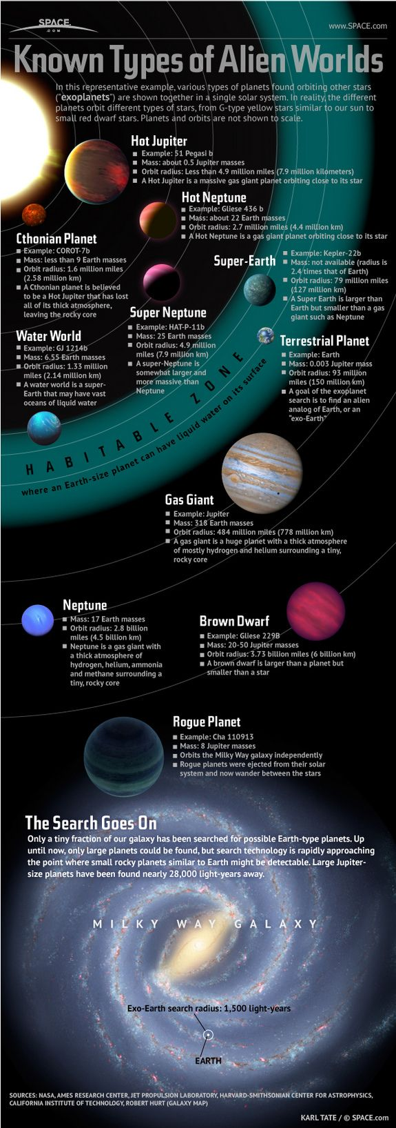 Scientists have only searched through a tiny fraction of our galaxy, and with the fast advances in technology, we can expect many more interesting discoveries in the future. But for now, check out the handy infographic below, courtesy of Space.com, displaying all known types of alien worlds.