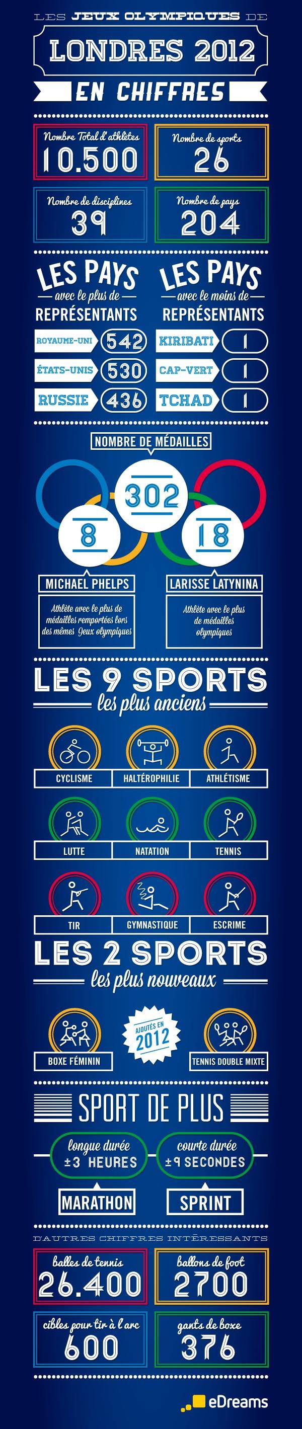 Jeux Olympiques 2012 en chiffres