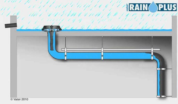 How does it work? Valsir Rainplus Siphonic Rainwater Drainage System