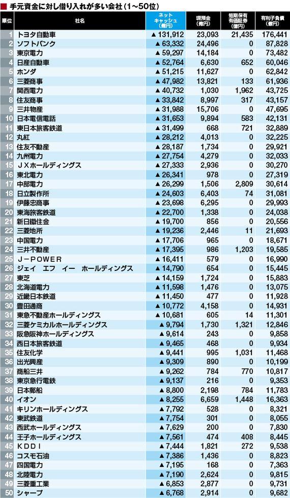 ネットキャッシュに見る 財務健全企業ランキング 2015 東洋経済 8