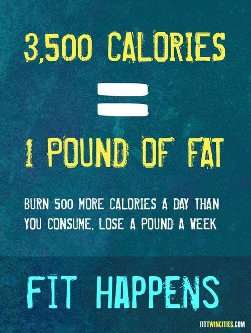 3500 calories = 1 pound of fat. This puts things into perspective for me. To lose just one pound, I have to burn 250 extra calories working out & eat 250 calories less every single day!    - AK