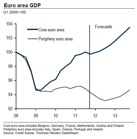 Comportamento del PIL dei Paesi dell'Europa centrale vs Paesi della periferia (inclusa l'Italia)