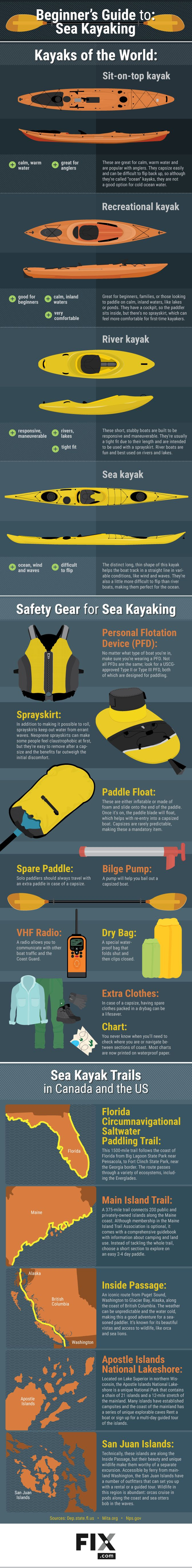 Sea kayaking is inexpensive, versatile, and a great workout! Learn how you can be experiencing the best nature has to offer by getting into…