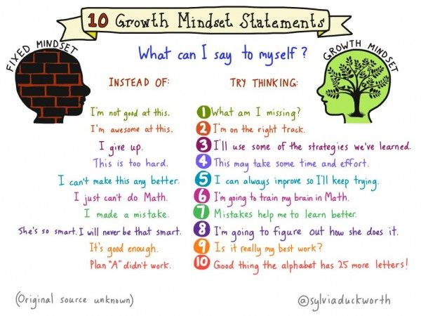 We should all be teaching growth mindset principles. There are so many resources to bring this into your classroom. How do you teach a growth mindset? Please share. Teaching Growth Mindset Show Carol Dweck's TED Talk on Growth Mindset Show Students Sylvia Duckworth's 10 Growth Mindsets Sketchnotes (above) Discuss the different statements. Come up with […]