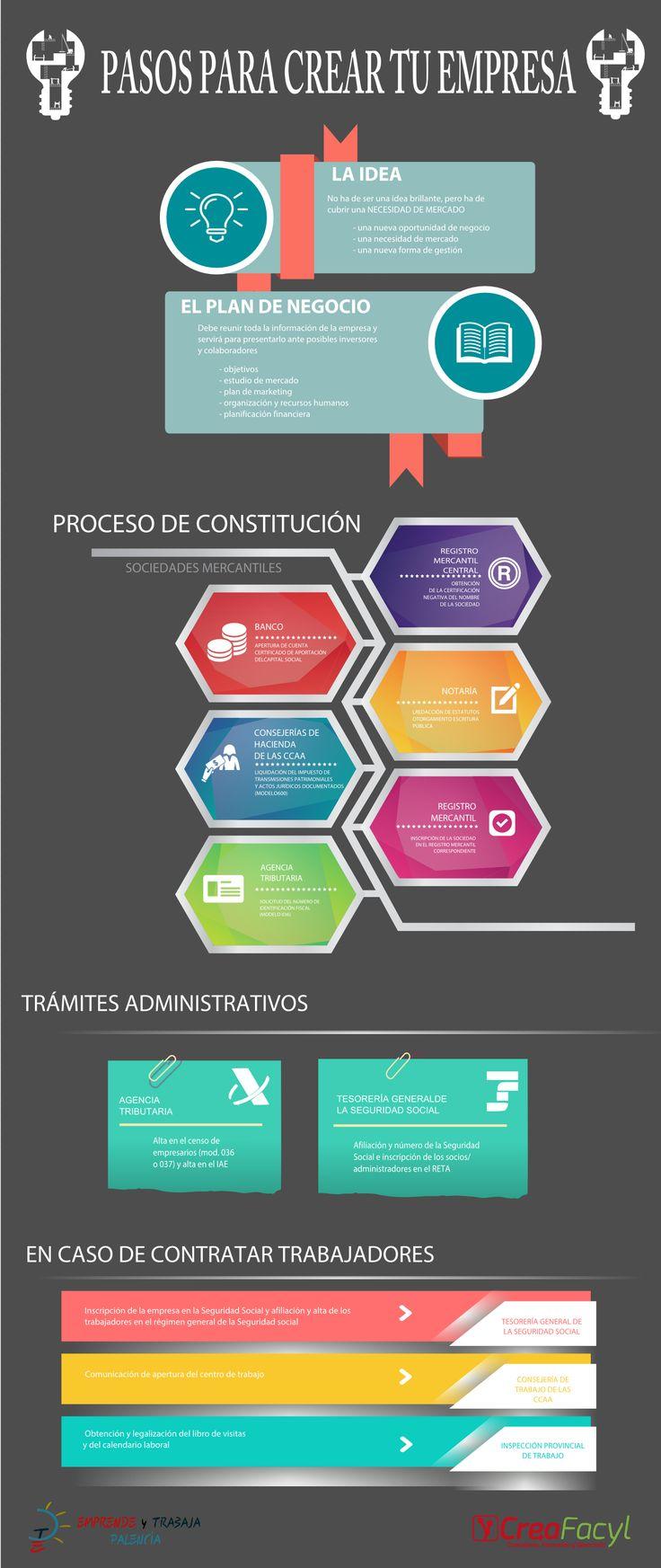 #Infografía pasos para crear tu empresa