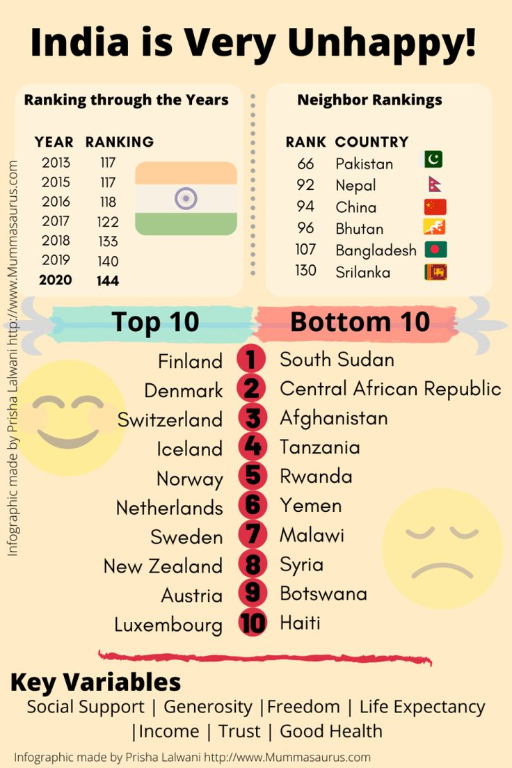 5 Facts & Statistics on Happiness India is Very Unhappy