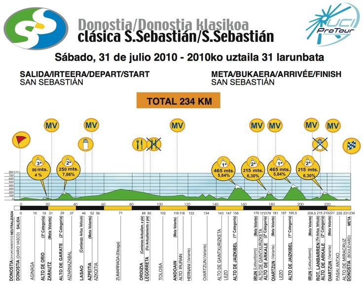 Classica San Sebastian, 2010.