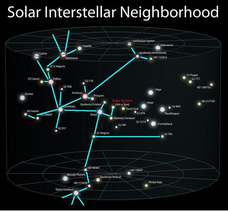 dogon star system   Sirius Star System Map http://www ...