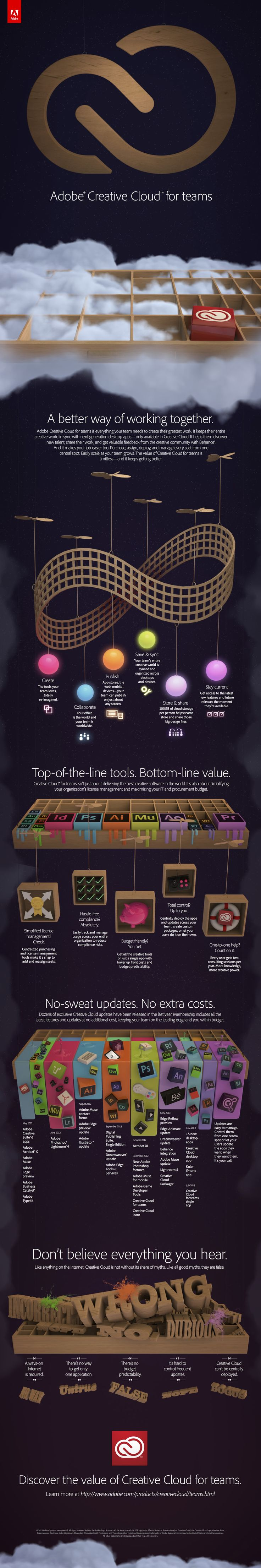 Creative Cloud for teams – what's it all about? [INFOGRAPHIC]