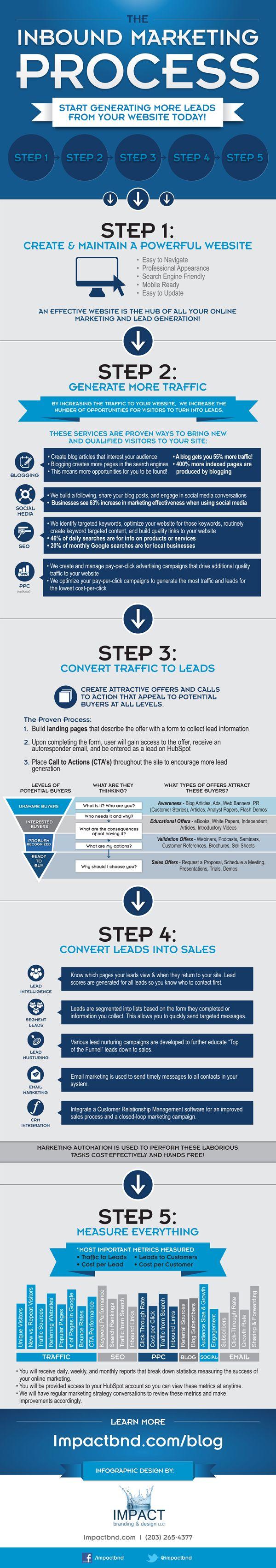 Inbound marketing-- super important to understand!