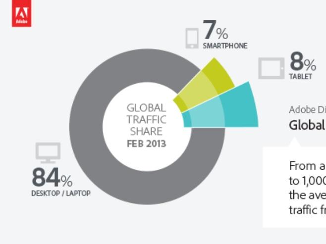 Wilder Bolaños Gómez: #Adobe: Los dispositivos móviles son solo el 15% del tráfico en internet