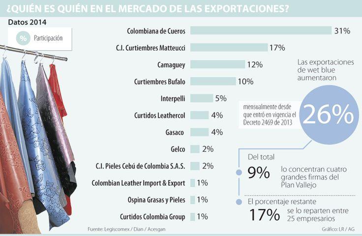 Curtiembres Matteucci y Colcueros concentran 48% de exportación de cuero