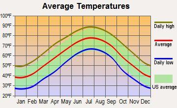 Mooresville, North Carolina average temperatures