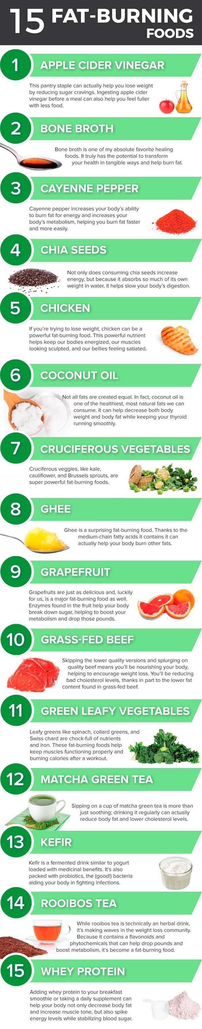 Best foods to help you burn fat.15 fat burning foods http://healthyquickly.com http://healthyquickly.com