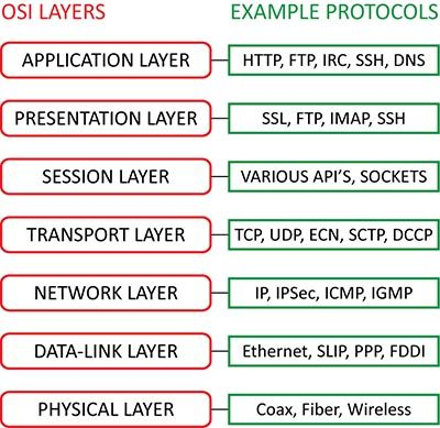 OSI model: layers and corresponding protocols