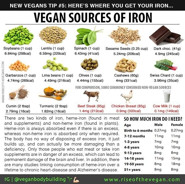 As so many people go vegan at this time of year for New Year's resolutions or because of Veganuary we're going to be running a few tips to share with new vegans to make life easier. _ Today's tip is about iron. You may already know that iron is vital for health and necessary for the production of hemoglobin a protein that transfers oxygen from the lungs to the tissues. Early signs of an iron deficiency are feeling weaker tired and irritable (although there are also many many other causes of…