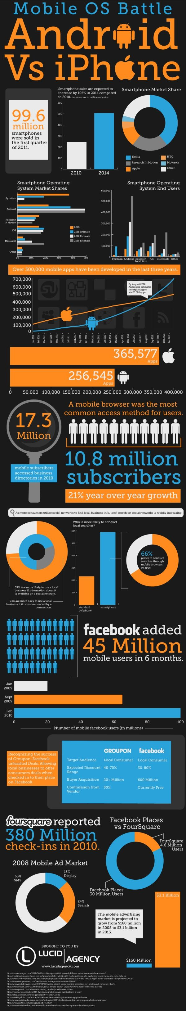 Mobile OS Battle - iPhone versus Andriod #apps #infographics via - Lucidagency