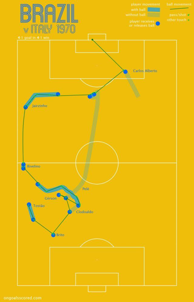 0b823235404b368770d059209adffbd1 team goals world cup 76 best zonal markings images on pinterest football  at gsmportal.co