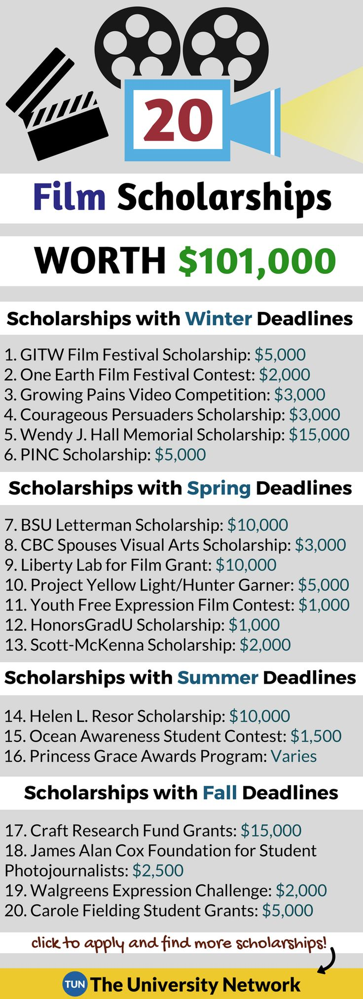 Here is a selection of Film Making Scholarships that are listed on TUN.