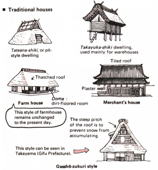 "Japanese Architecture    ""The distinctive feature of a traditional Japanese building is the way in which the house is open to nature. The main materials used are wood, earth, and paper, and the construction spreads out sideways rather than upwards."""