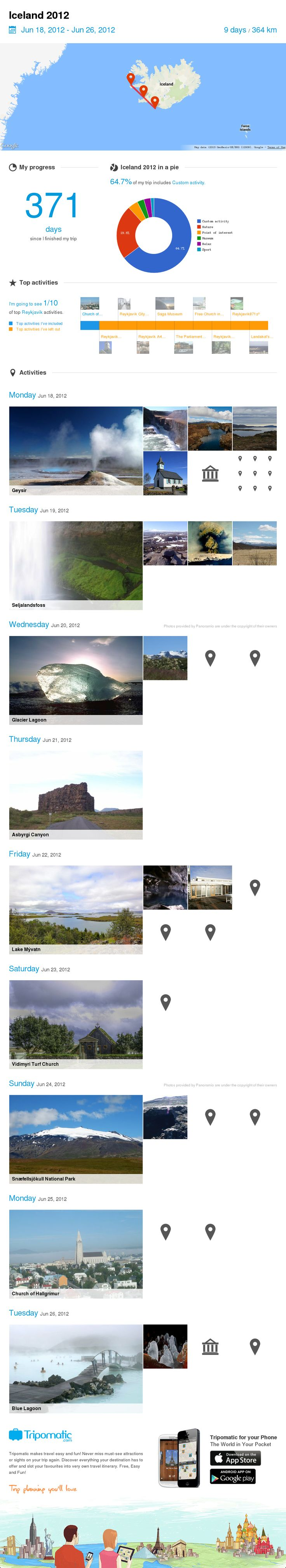 Check out my awesome trip to Vestmannaeyjar, Oliktok Point and Reykjavik!