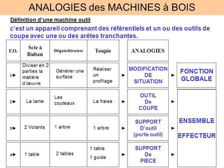 ANALOGIES des MACHINES à BOIS Définition dune machine outil cest un appareil comprenant des référentiels et un ou des outils de coupe avec une ou des arêtes.
