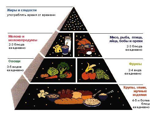 Правильное сбалансированное питание при беременности