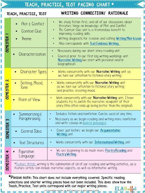 Click to download the pacing chart I use for my middle school ELA class. It'll be a big help when planning.