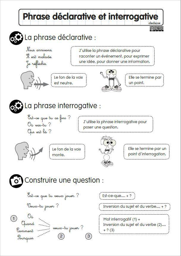 Les phrases déclarative et interrogative
