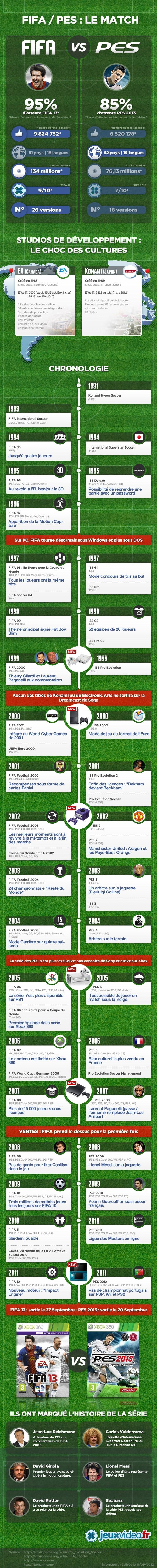 #FIFA13 : #PES2013 détrône-t-il le jeu d'Electronic Arts ? #infographie
