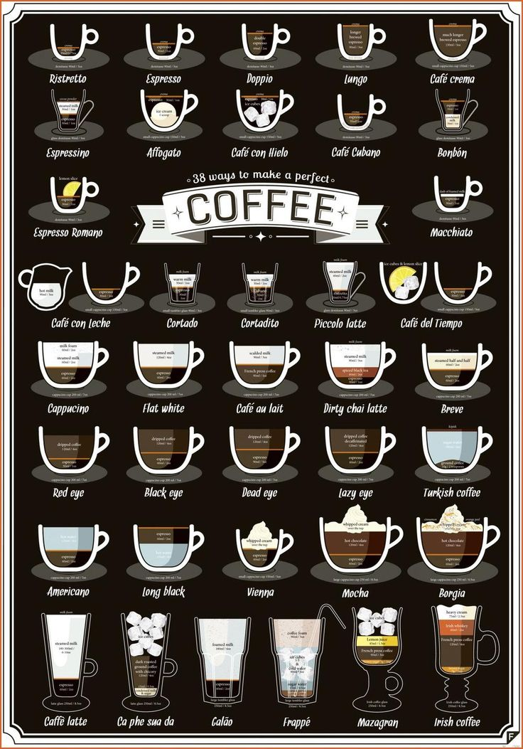 [MISC] Different Types Of Coffee Drinks recipes food