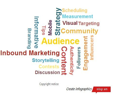 Wordcloud including the most important aspects of a great social media marketing strategy.