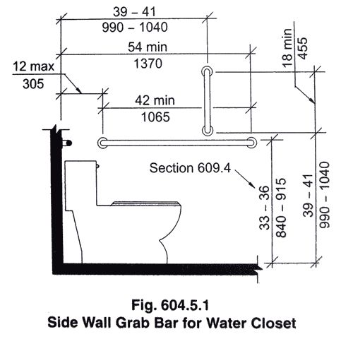 Ada shower grab bar requirements home decor for Elevator grab bars