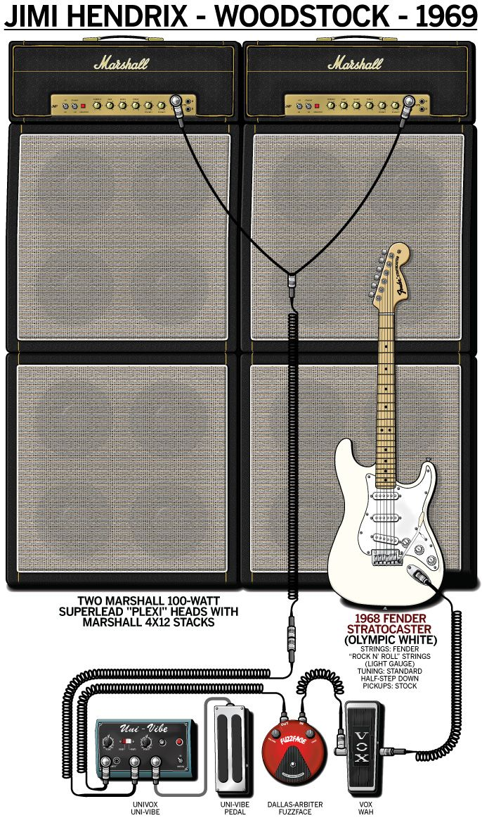 "Gear diagram of Hendrix's 1969 ""Woodstock"" stage setup."