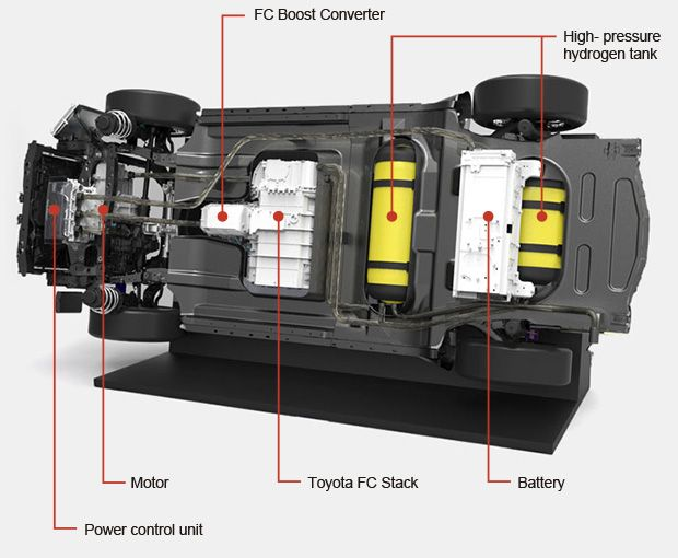 Fuel Cell Vehicle | TOYOTA GLOBAL SITE Toyota Ushers in the Future with Launch of 'Mirai' Fuel Cell Sedan