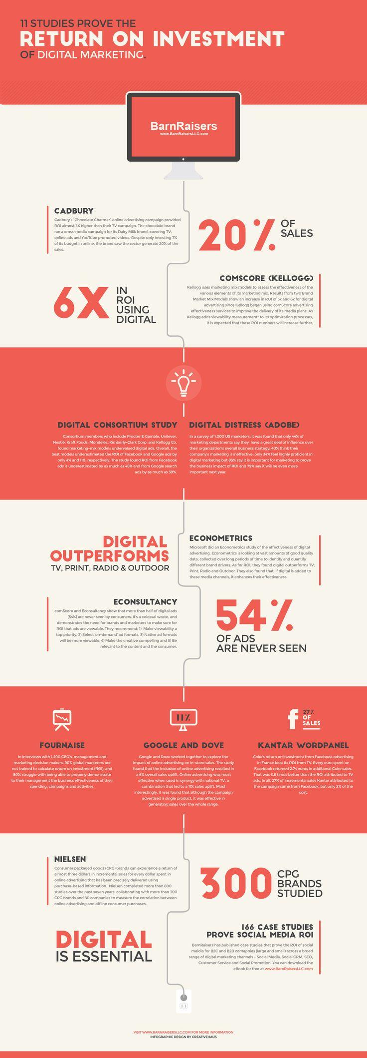 11 Studies Prove Return on Investment of Digital Marketing #infographic #Marketing #Advertising #DigitalMarketing