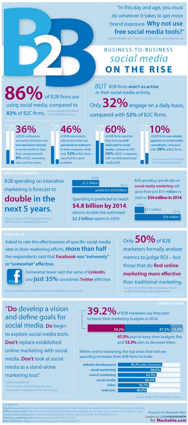 B2B Social Media Use Infographic demonstrates increasing relevance of social media for B2B marketing efforts.