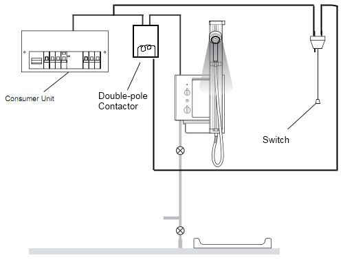 Why does my shower switch keep burning out? Home Improvement Stack Exchange #chicks #plumbing http://chicago.remmont.com/why-does-my-shower-switch-keep-burning-out-home-improvement-stack-exchange-chicks-plumbing/  # I have a Mira Shower 10.8 kW. My switch is a 45A switch. I have a 50A fuse for the shower. The shower uses 10mm 2 cable. 9 months ago the switch sparked and refused to turn off and the fuse tripped. Opening up the switch, the cables were black and burnt. I replaced the switch. 9…