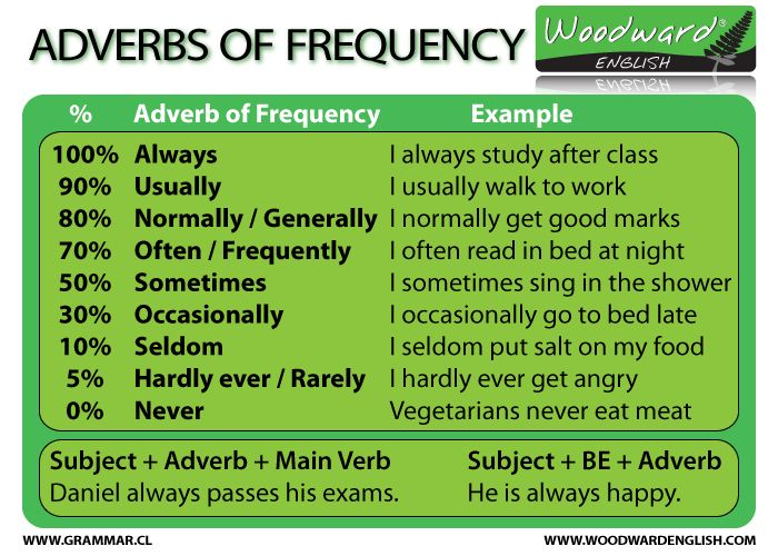 Adverbs of Frequency in English