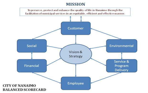 Balanced Scorecard | City of Nanaimo