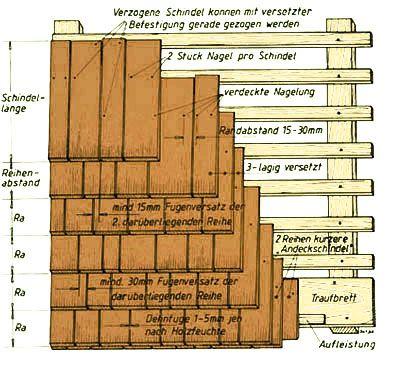 Holzschindeln Hersteller. Schindelmontage, Schindeldeckung