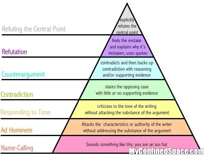 : High Schools English, Ass Hats, Writing Center, Funny Stuff, Disagreement Hierarchi, Persua Writing, Argumentative Writing, Education, Argumentative Pyramid