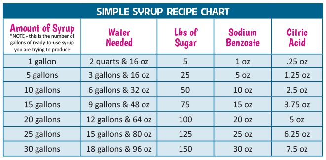 Simple Syrup Recipe Chart pour over shaved ice