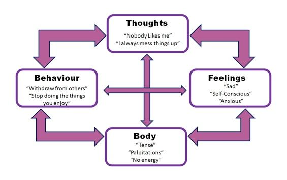 Negative Thinking Cycle in CBT (Cognitive Behavioural Therapy)