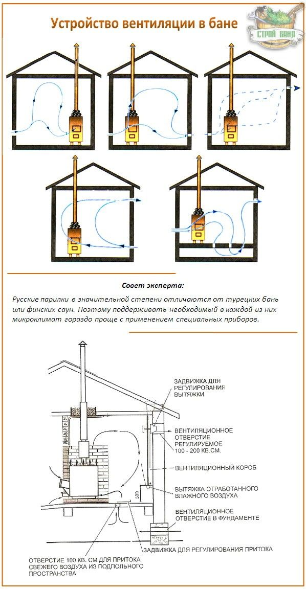 0b91ca1939678b9c34143460632aeda0 sauna design bane 346 best sauna images on pinterest sauna ideas, saunas and sauna McCoy Sauna Wiring-Diagram at fashall.co