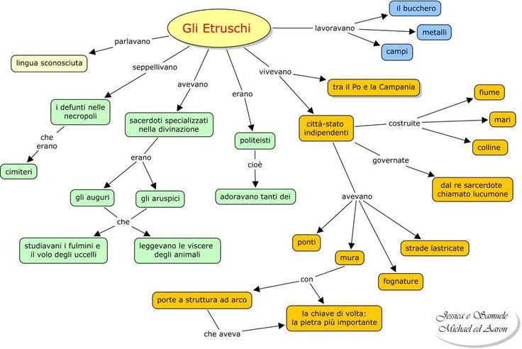 Etruschi.